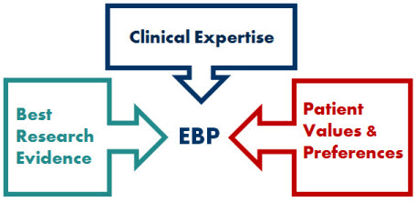 writing services for ebp